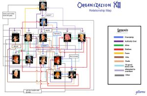 KH Org XIII Relationship Map by gttorres