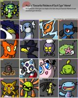 Pokemon type meme thingy by IvynaJSpyder