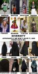 Europe is the most diverse continent in the world by COLT731
