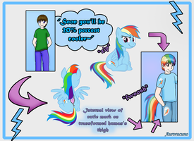 Rainbow Dash Plushie Vore/TF [Comic] by Auroracuno