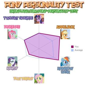 Brony test result. by Lucky424