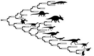 Archosaur Phylogeny (From Calender) by Tomozaurus