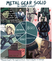 Metal Gear Solid In Chart Form by Plus5Pencil