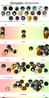 Character Spectrum Meme by Mcingake