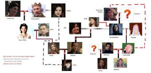 Family Tree for Once Upon a Time by gothickitsune2009