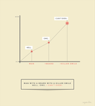 The Oh Wow Graph by eugeniaclara