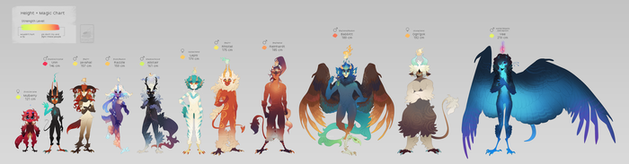 birb family [Height + Magic Chart] by Pepperoonie