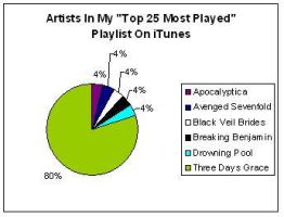 'Top 25 Most Played' Artists by SpiderMatt512