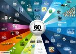 Internet  in 60 Secound by PrateekZune