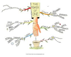 The Power of One Mind Map by Creativeinspiration