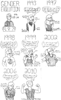 Gender Evolution by BaaingTree