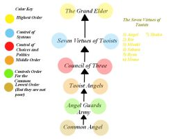 The Angel Social Hierarchy by ALA69