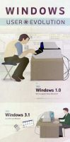 Windows User Evolution by qimoo