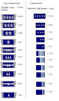 NUN Air Force Rank Structure by RDFAF