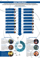 Doctor Who Infographic.v2 by pfeifhuhn