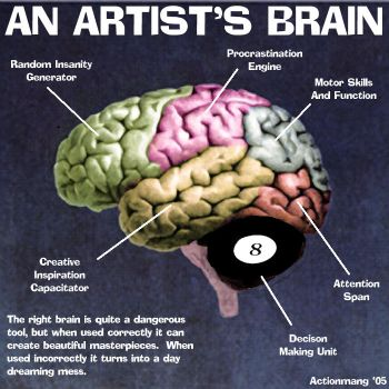 An Artist's Brain by Evenfilms