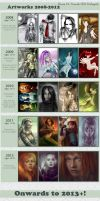 Improvement meme 2008-2012 by ilona-veresk