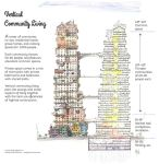 Vertical Community Living by firstcultural