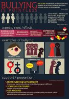 Anti-Bullying Poster by pressZtoplay