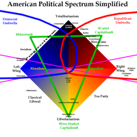 American Political Spectrum Simplified 4 by ShirouZhiwu