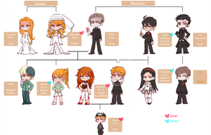 Eromania: Family tree by lythalia