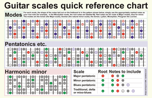 Guitar scales chart by harrycantdraw