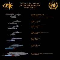 First Fleet starship chart by davemetlesits