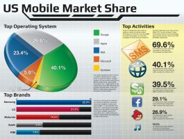 US Mobile Market Infographic by HugoM-01