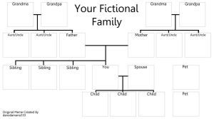 Your Fictional Family Meme by danodamano333