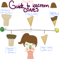 A guide to ice cream cones. by ChloeCat3