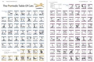 The Purriodic Table Of Cats by macabre-dancer