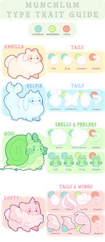 Munchlums - Type Trait Guide by blushbun