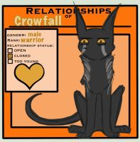 :: TcotV :: Crowfall's Relationship Chart by TheClansOf-TheValley