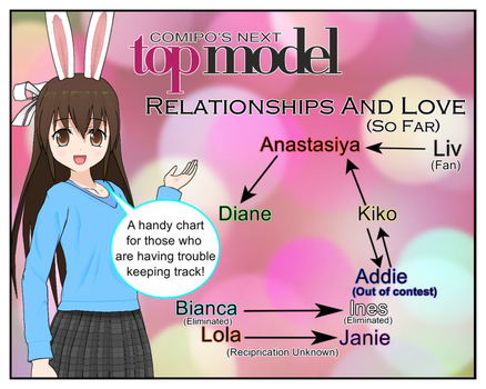 CNTM - Relasionship Chart! (UPDATED!) by mbunnyj1