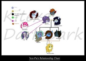 Texi-Pie's relationship chart by KHwhitelion