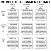 DnD Alignment chart by Nederbird