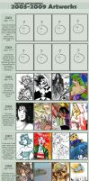 2003 - 2009 Improvement meme by pietro-ant