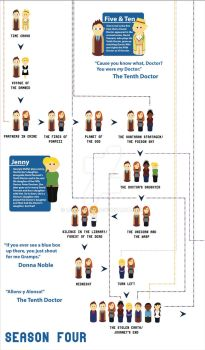 Doctor Who Season Four Timeline by Lumos5000