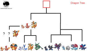 Dragon Pokemon Ancestry by PkmnOriginsProject