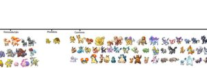 Mammalian Pokemon Field Guide Phylogeny by KFblade