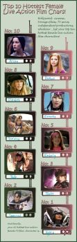 Top 10 Live Action Women by MiharusTheName