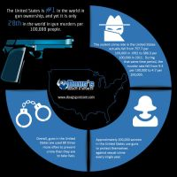 USA Being The Leading Country In Gun Ownership by sheldonmcneely