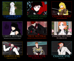 Alignments of RWBY by Rassilon001