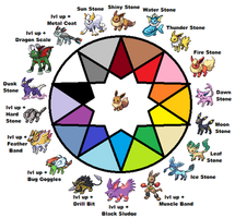 Eeveelution Graph by jetwhiskey