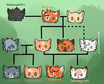 Familytree by chocobeery