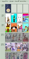 11 years of improvement by Eisenrose