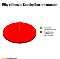 Scooby Chart by Scarecrow113