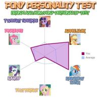 Pony Personality Re-Test Result by mRcracer
