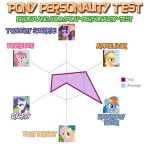 MLP personality Test by imagememorizer
