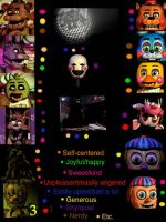 Fnaf Personality Meme by bowserkid123